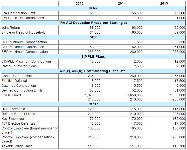 2015 IRS Limits