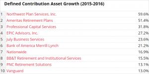 DC Asset Growth